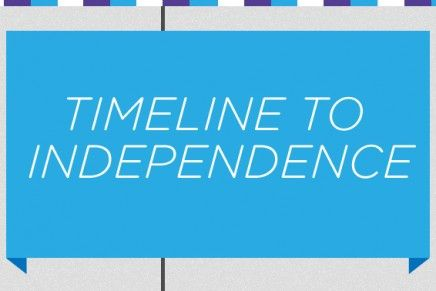 Timeline to Independence